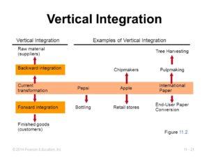 Vertical integration diagram courtesy Person Education